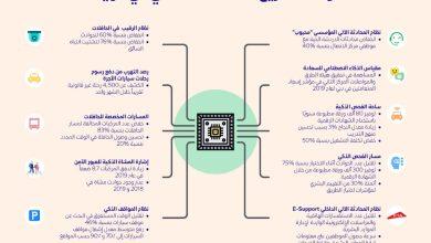 صورة طرق دبي تعتمد على الذكاء الاصطناعي في أكثر 140 مشروعًا