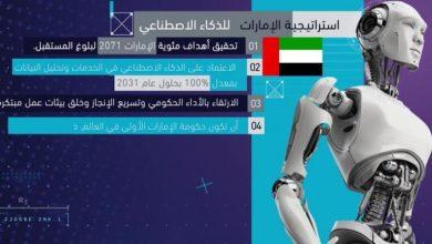 صورة التكنولوجيا سر تفوق هوية الإمارات الإعلامية.. عوالم رقمية